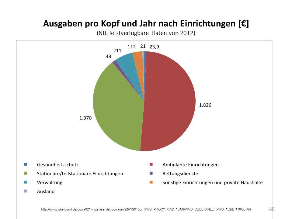 Ausgaben pro Kopf und Jahr nach Einrichtungen [€] (NB: letztverfügbare Daten von 2012)